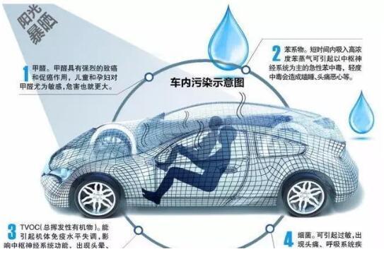 汽车的甲醛检测安全标准是多少