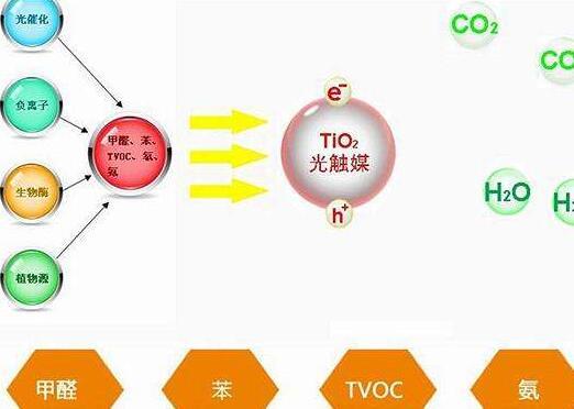 光触媒除甲醛的使用方法