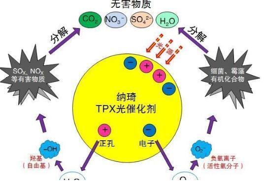日本光触媒除甲醛的原理是什么?