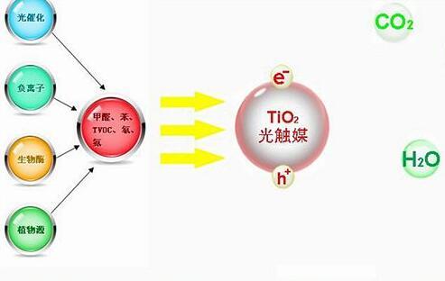 光触媒除甲醛使用方法