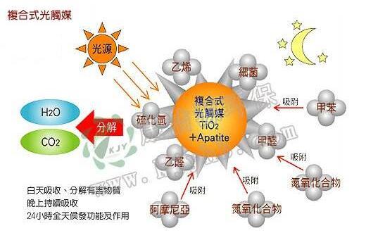 光触媒除甲醛的效果到底怎么样?